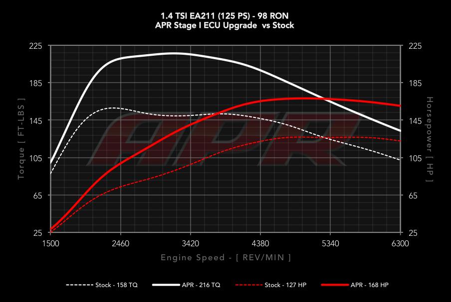 14_tsi_ea211_s0_vs_s1_98_cc