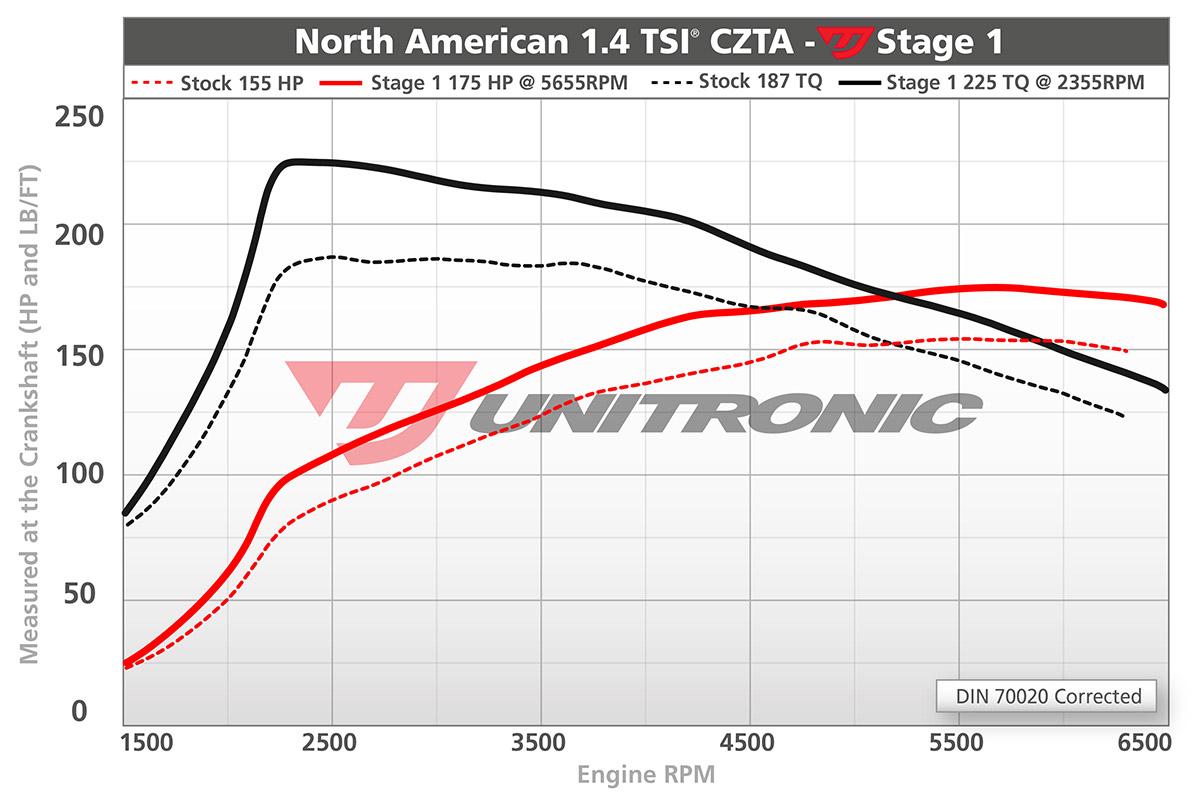 dyno-north-american-1-4tsi-czta-stage1