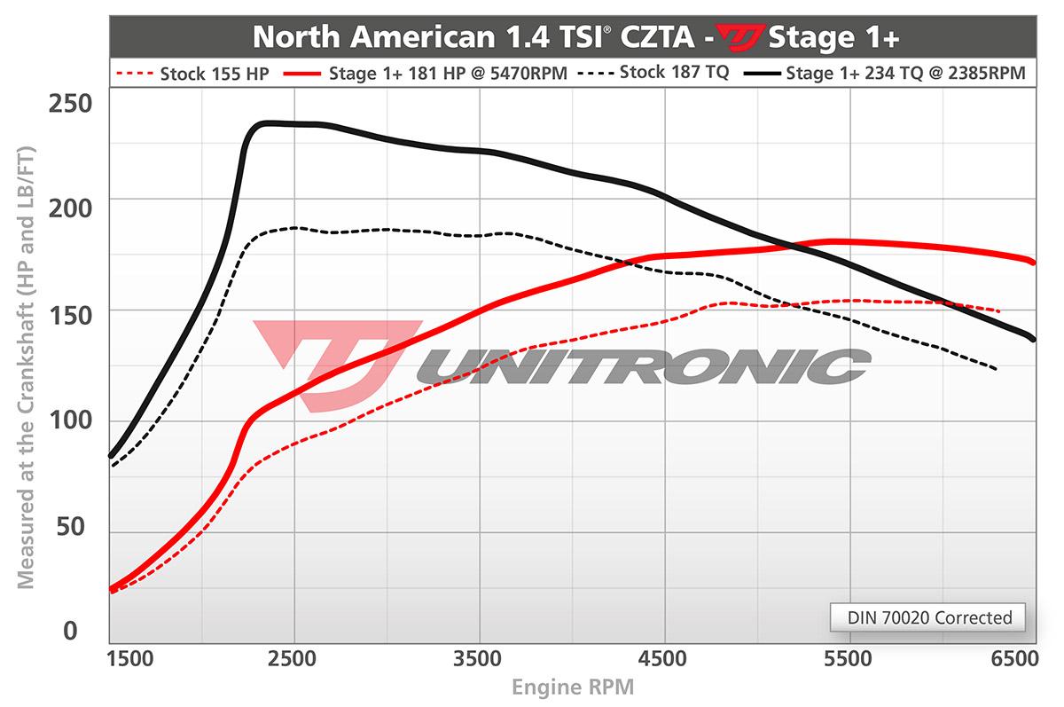 dyno-north-american-1-4tsi-czta-stage1-plus