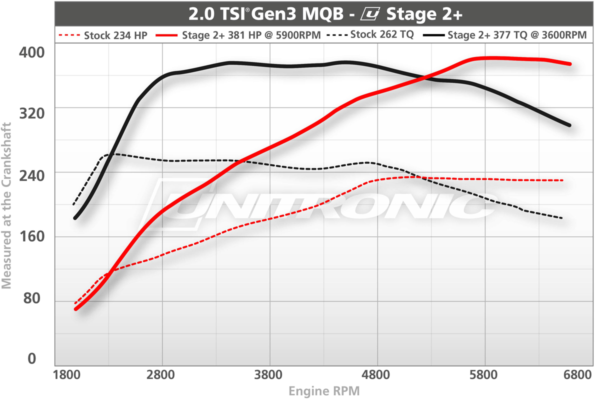 unitronic stage 2+ performance software for 2 0 tsi gen3 mqb