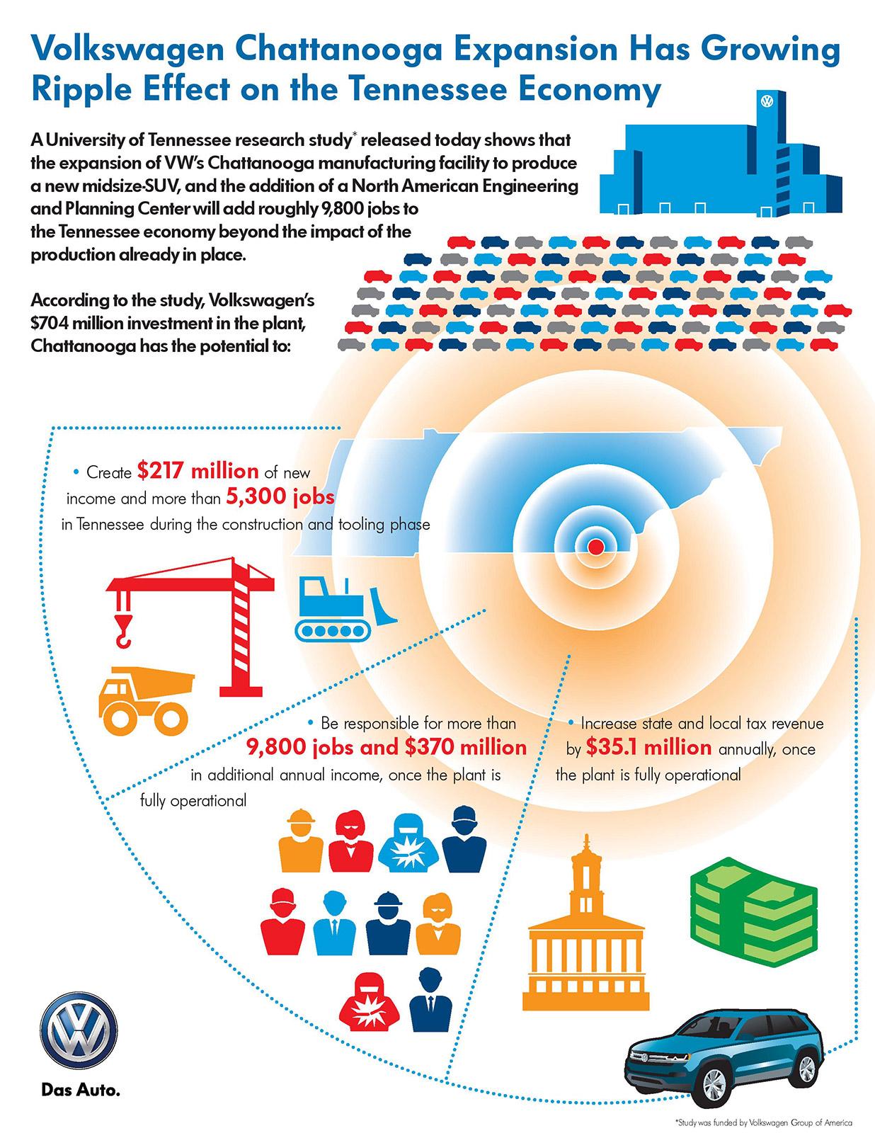 volkswagen_chattanooga_infographic_4935