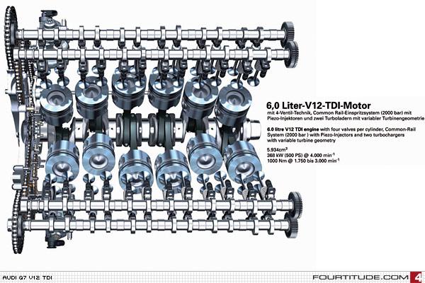 Twelve Cylinders For The New Audi Q7 Tdi