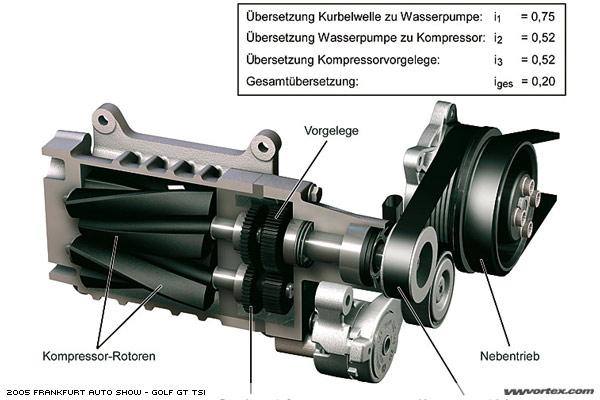 Аналог турбонаддува- приводной нагнетатель- жёстко связан с двигателем 480x339 - 1024x768.