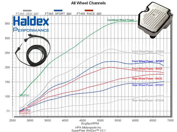 VWVortexcom HPA Motorsports Gen Haldex Controller For Audi TT - Audi s3 haldex wiring diagram