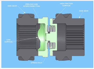 Wavetrac 0A3 Front Limited Slip Differential, B6/B7 Audi S4 4 2L Quattro  6-MT